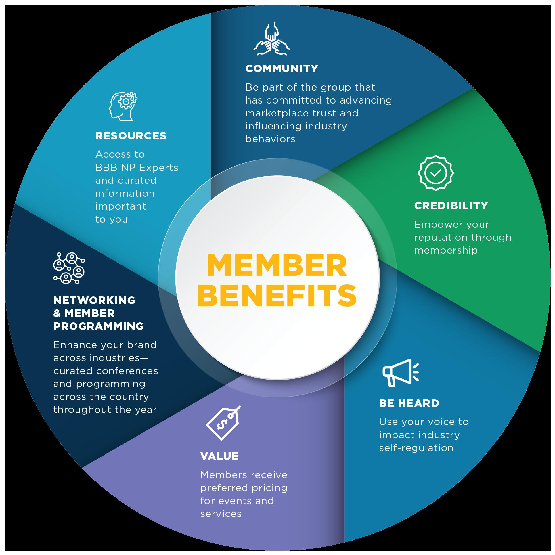 National Partner Program Benefits