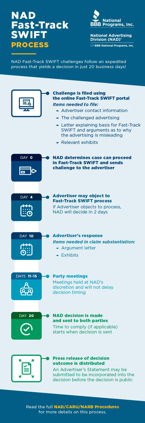 BBBNP-NAD_FastTrackSWIFT-infographic-v03